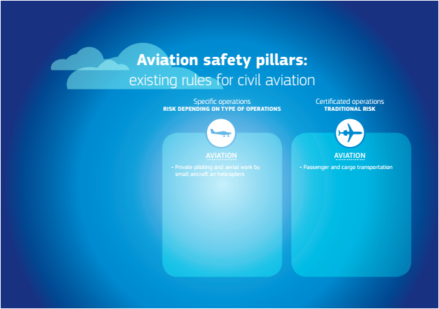 Aviation safety pillars