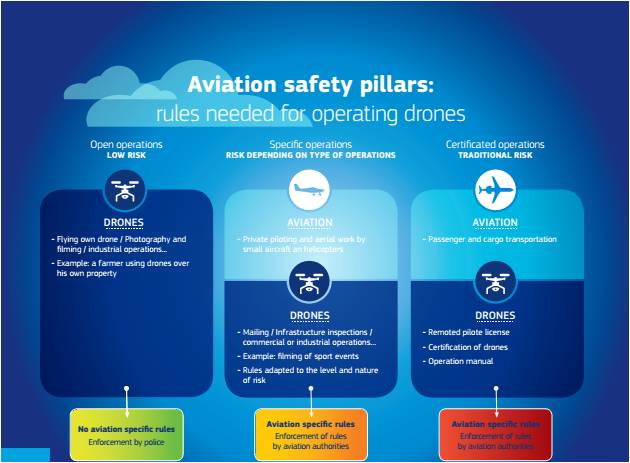 Aviation safety pillars drones
