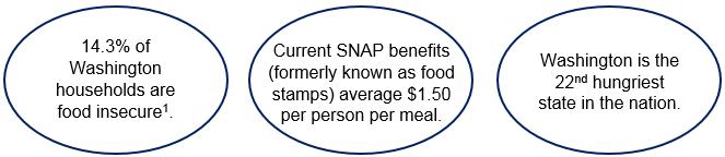 Washington State Hunger Facts