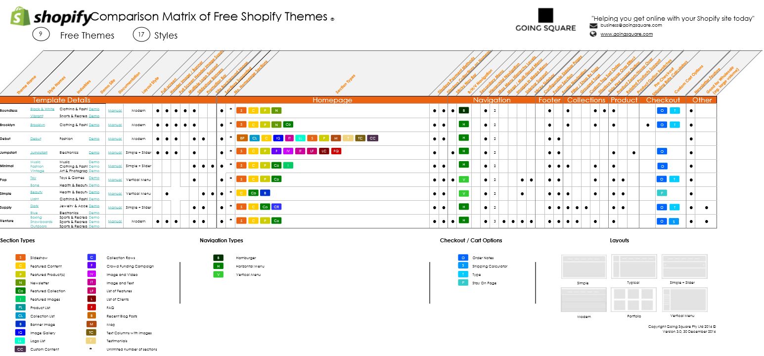 Another Update! - Free Shopify Themes Comparison — Going Square