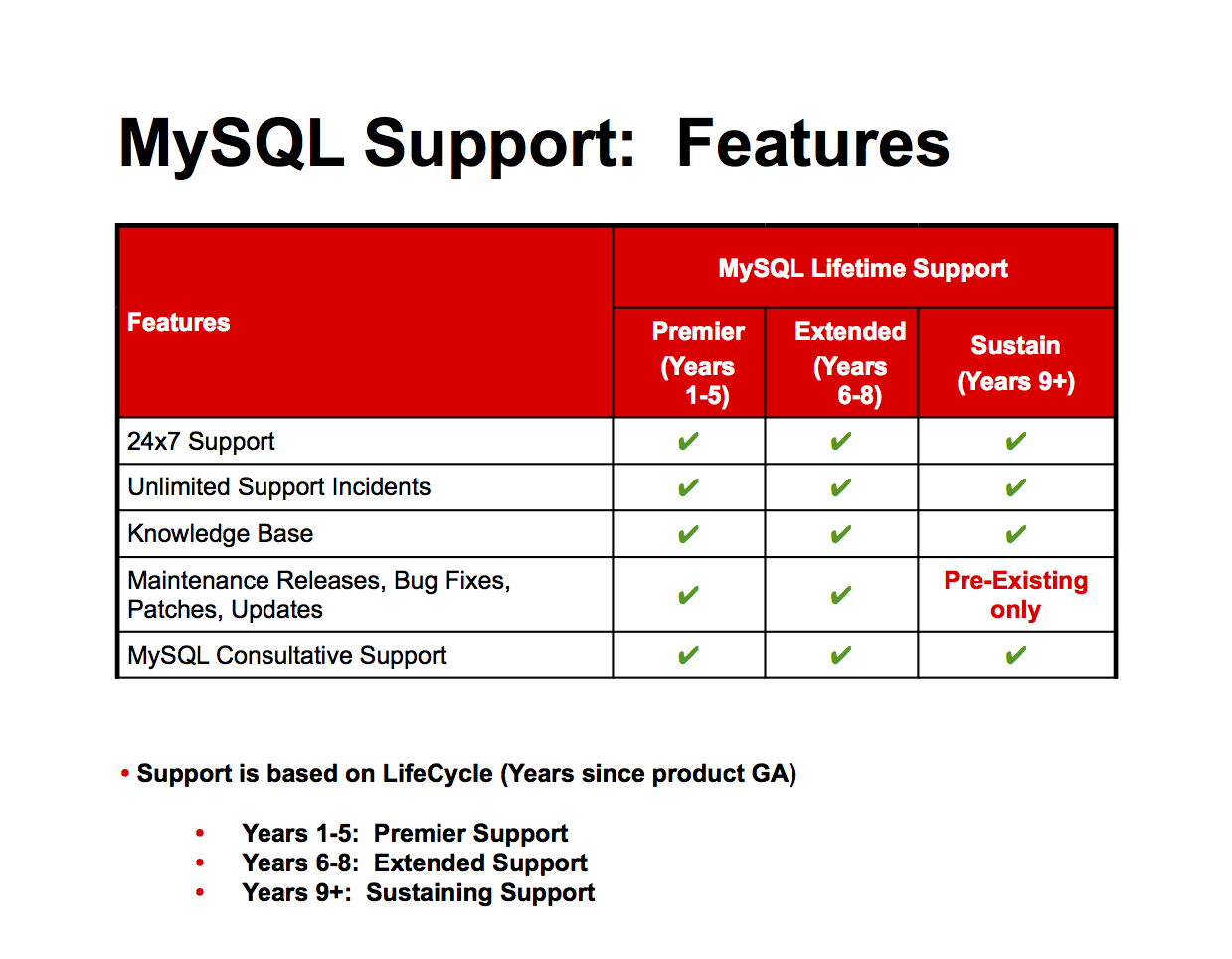 MySQL Support Subscription from Oracle