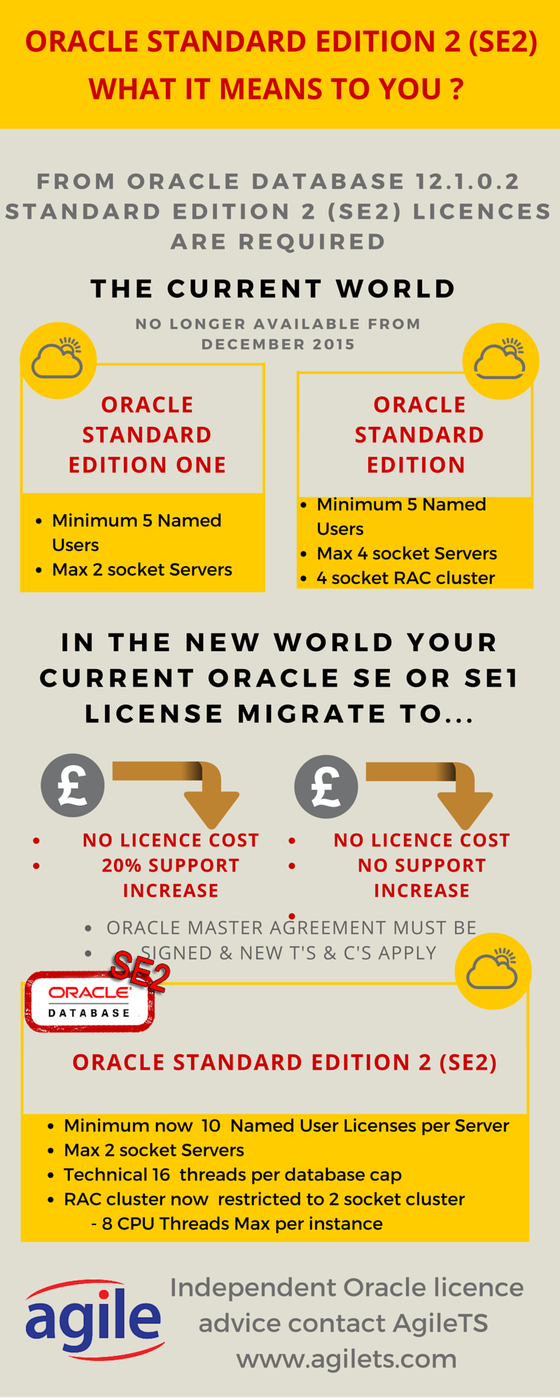 Oracle SE2 infographic