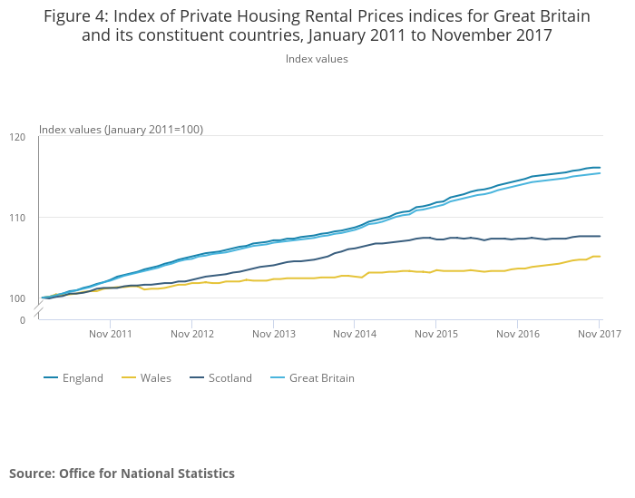 Index of Private Housing Rental Prices indices for Great Britain and its constituent countries, January 2011 to November 2017.png