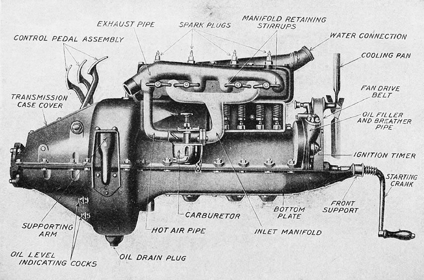 Model T & Model A engines