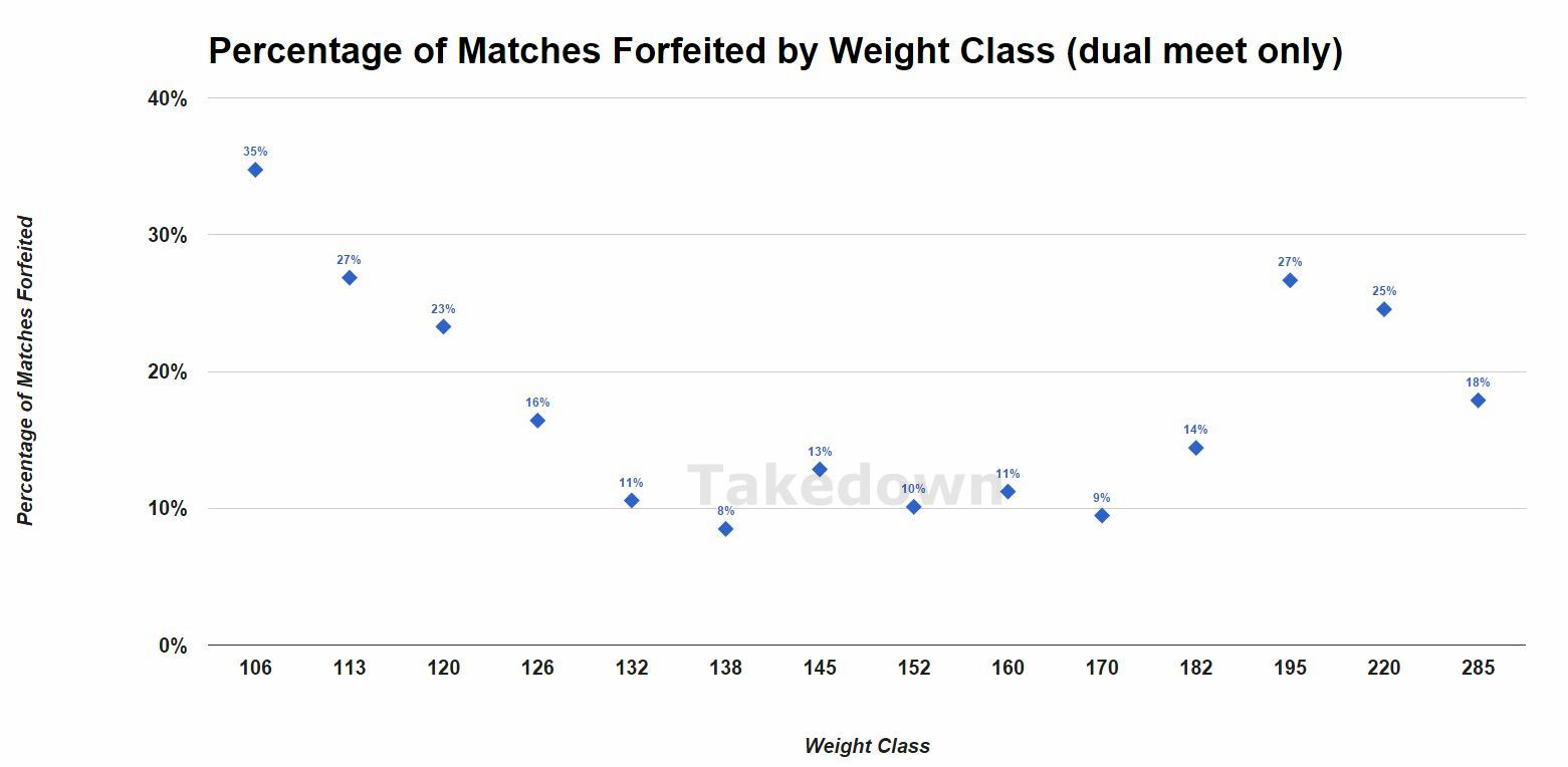 Forfeit Percentage by Weight -- Dual Meet, JV and Varsity