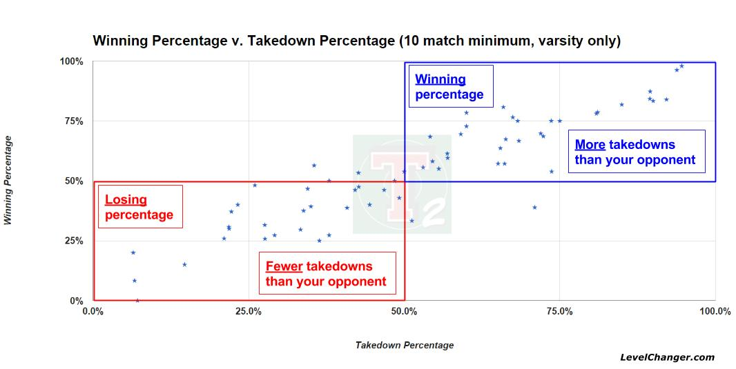 Winning Percentage v. Takedown Percentage