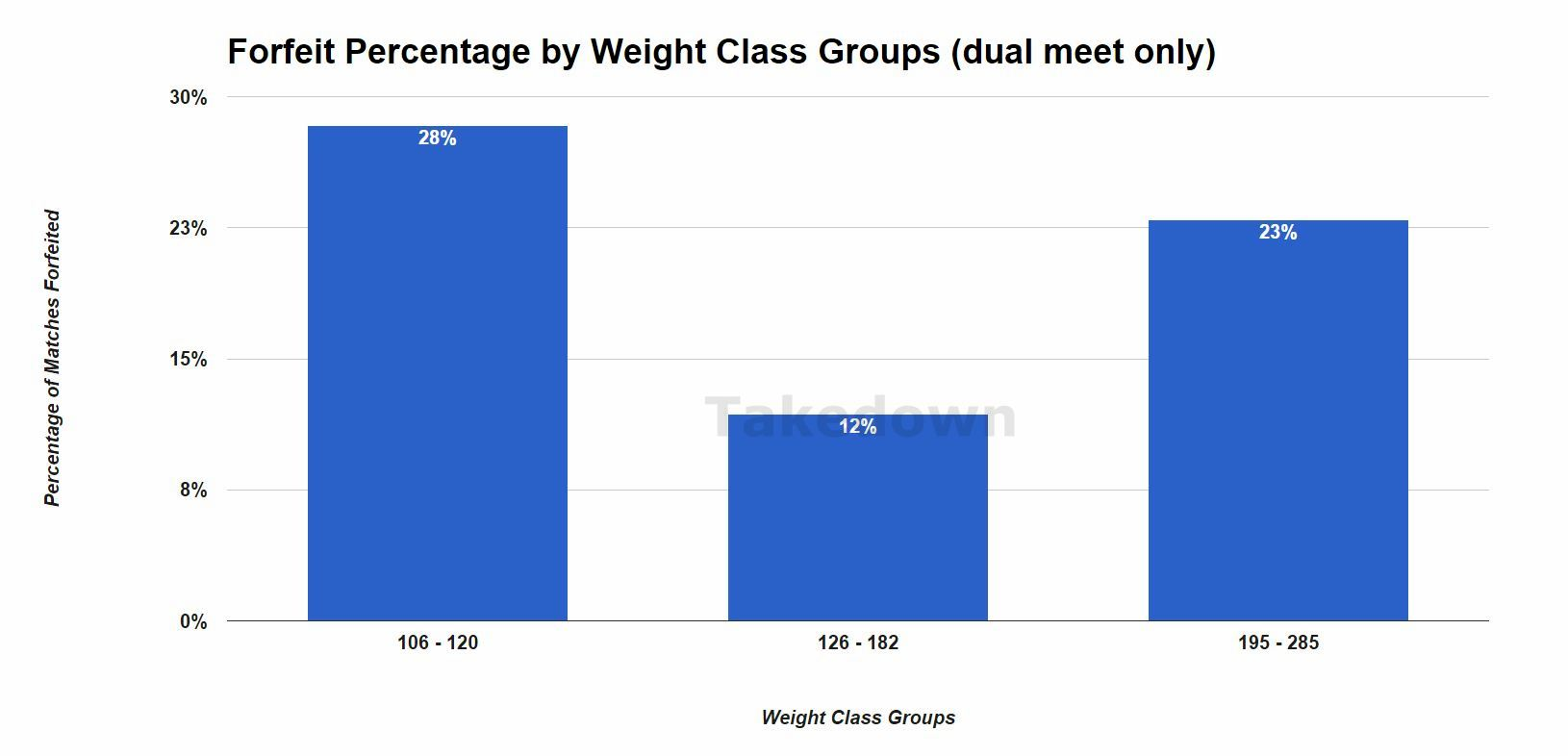 Forfeit Percentage by Weight Class Group -- Dual Meets, JV and Varsity