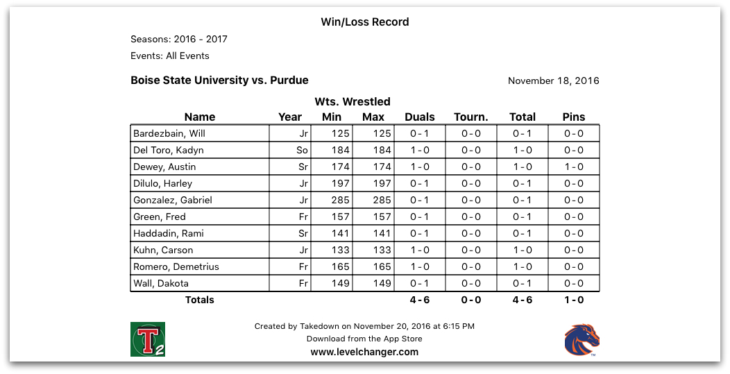 Takedown Win-Loss Record