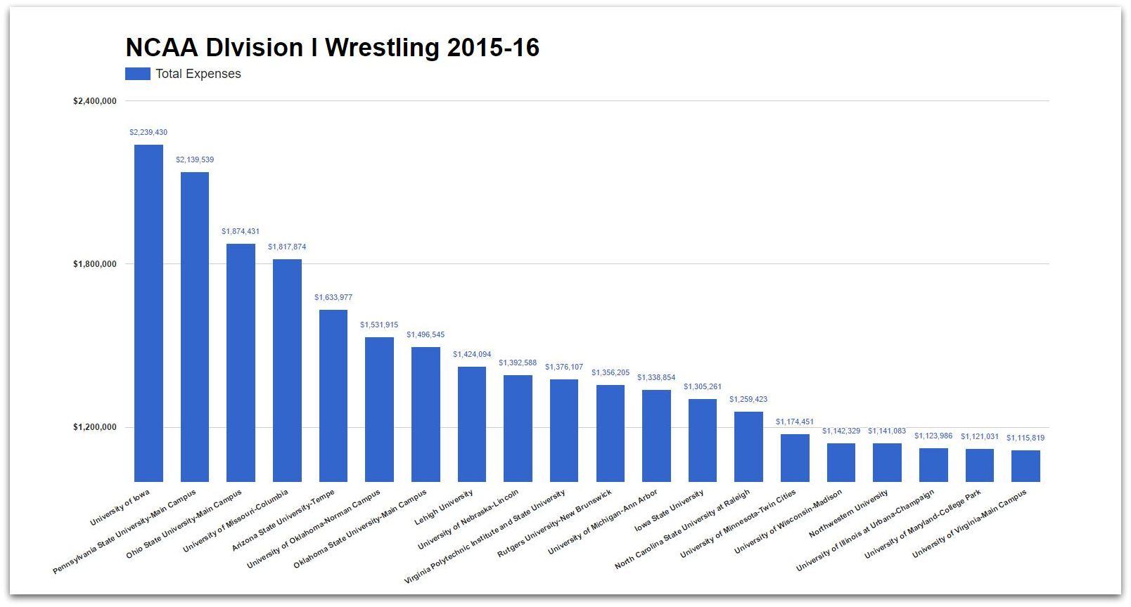 Twenty Most Expensive Division I Programs Source: US Dept. of Education  Click to Enlarge