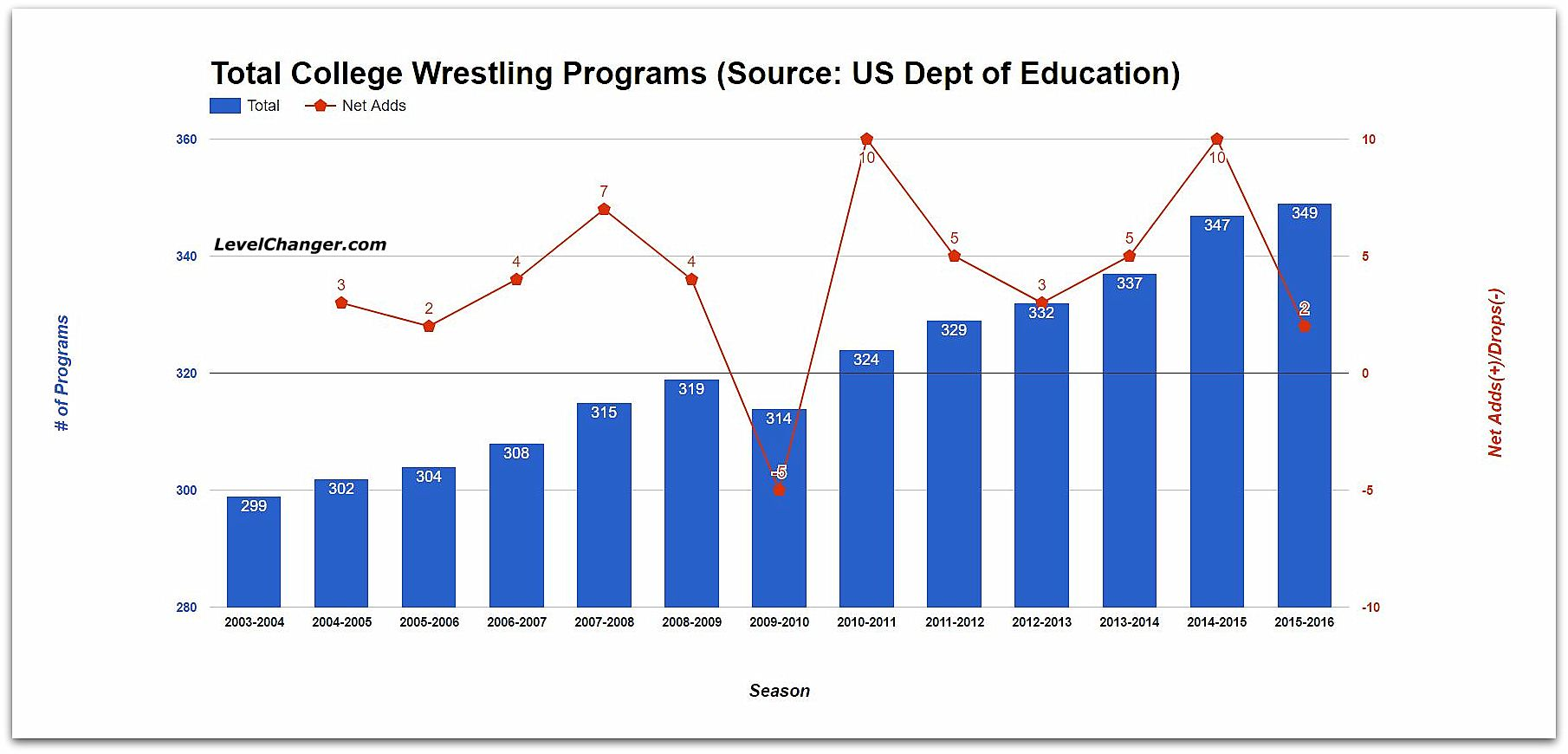 College Wrestling Programs, 2003-04 through 2015-16 Source: US Dept. of Education (certain colleges excluded --  click here for more info ) Tap or click to enlarge