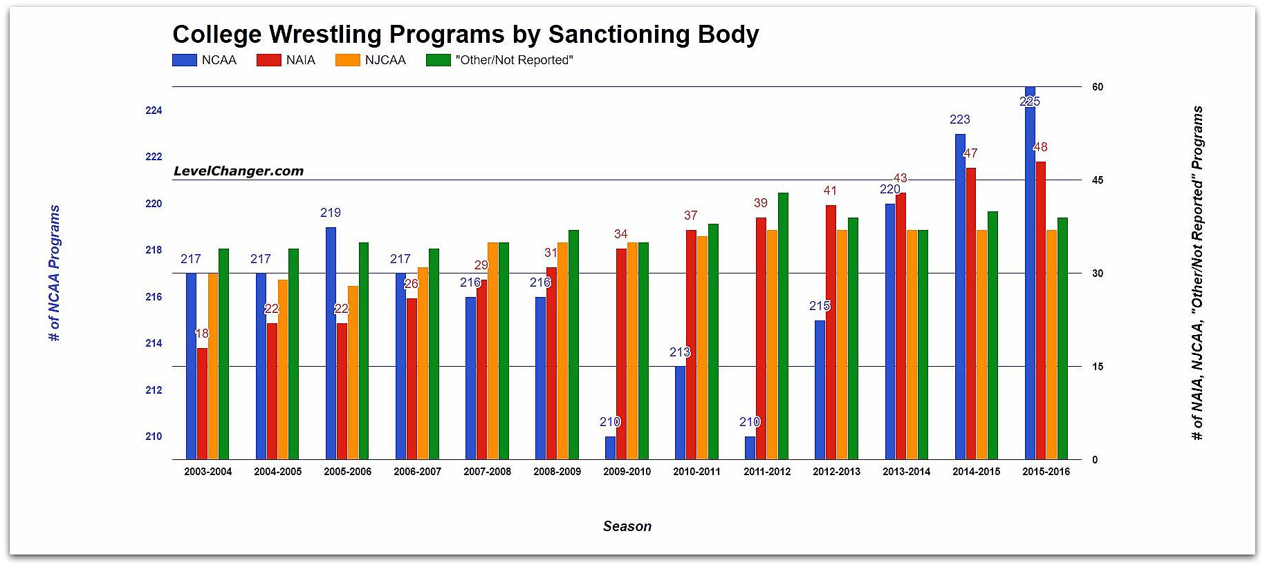 College Wrestling Programs by Sanctioning Body Source: US Dept. of Education Tap or click to enlarge