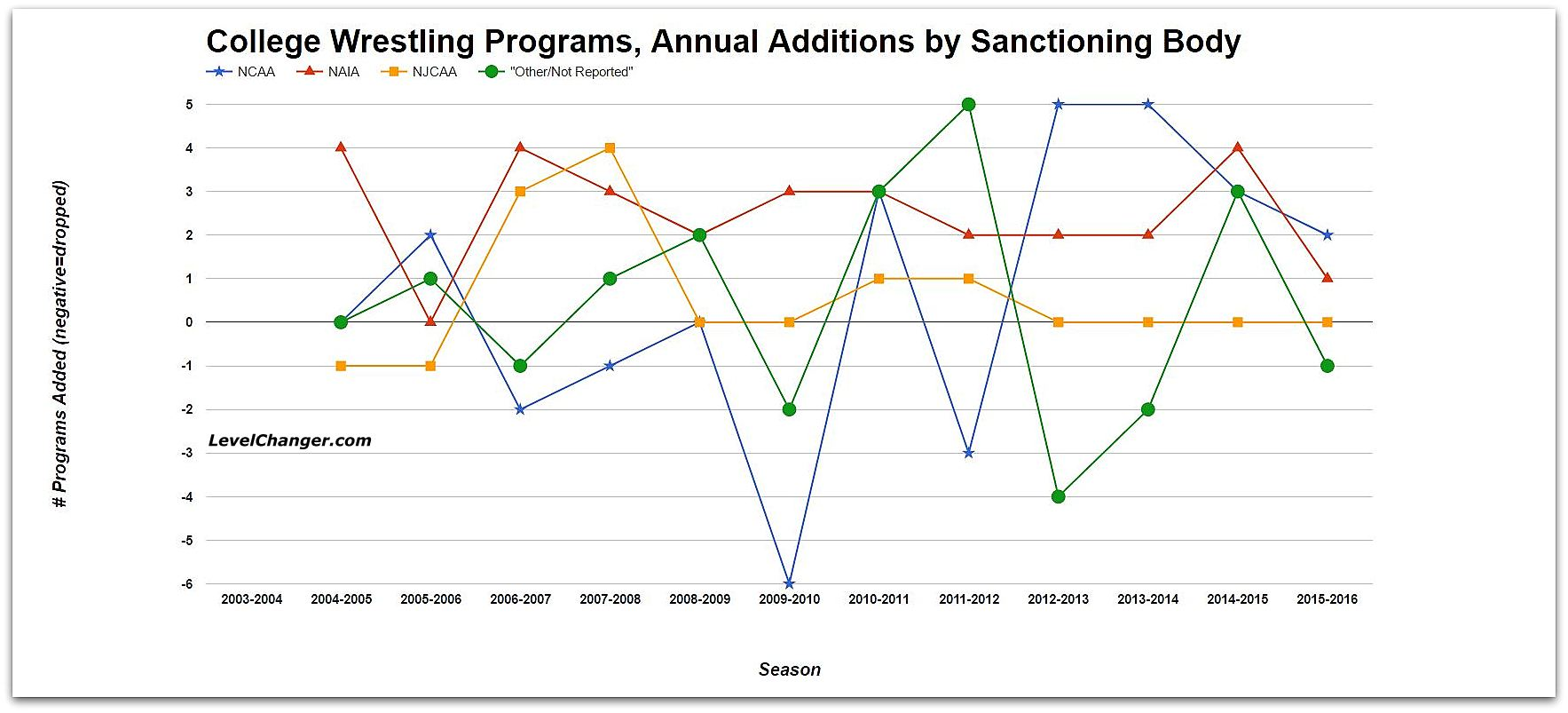 College Wrestling Programs, Annual Additions by Sanctioning Body Source: US Dept. of Education Tap or click to enlarge