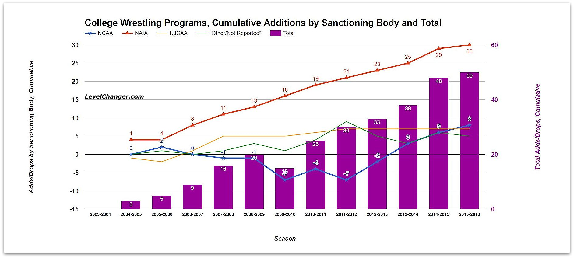 College Wrestling Programs Cumulative Additions by Sanctioning Body and Total Source: US Dept. of Education Tap or click to enlarge