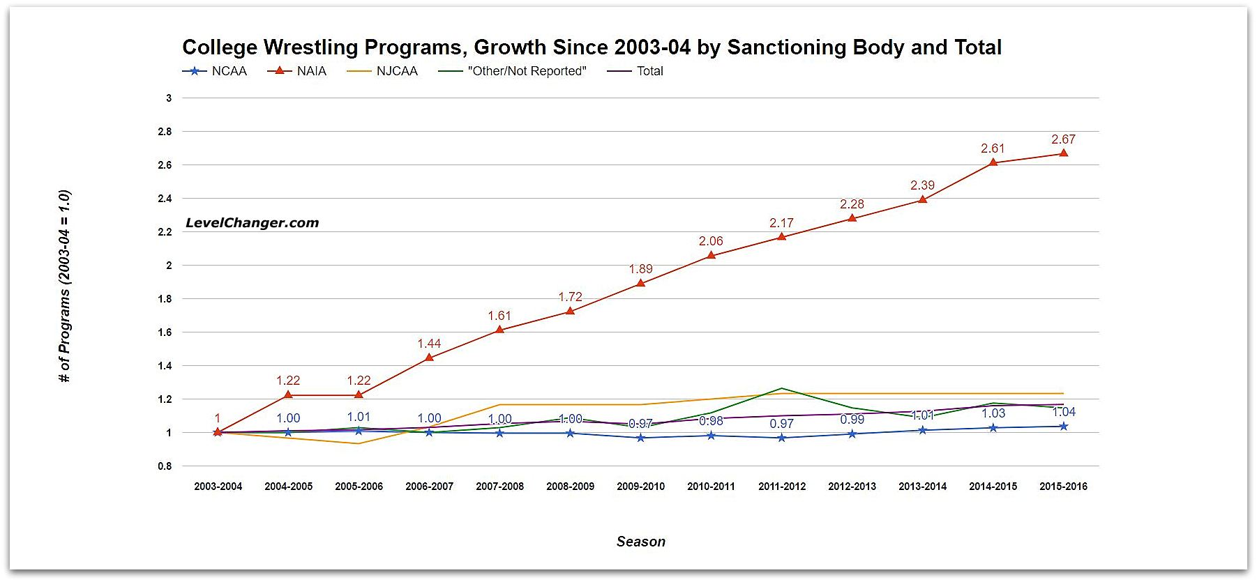 College Wrestling Programs, Contributions to Growth by Sanctioning Body Source: US Dept. of Education Tap or click to enlarge