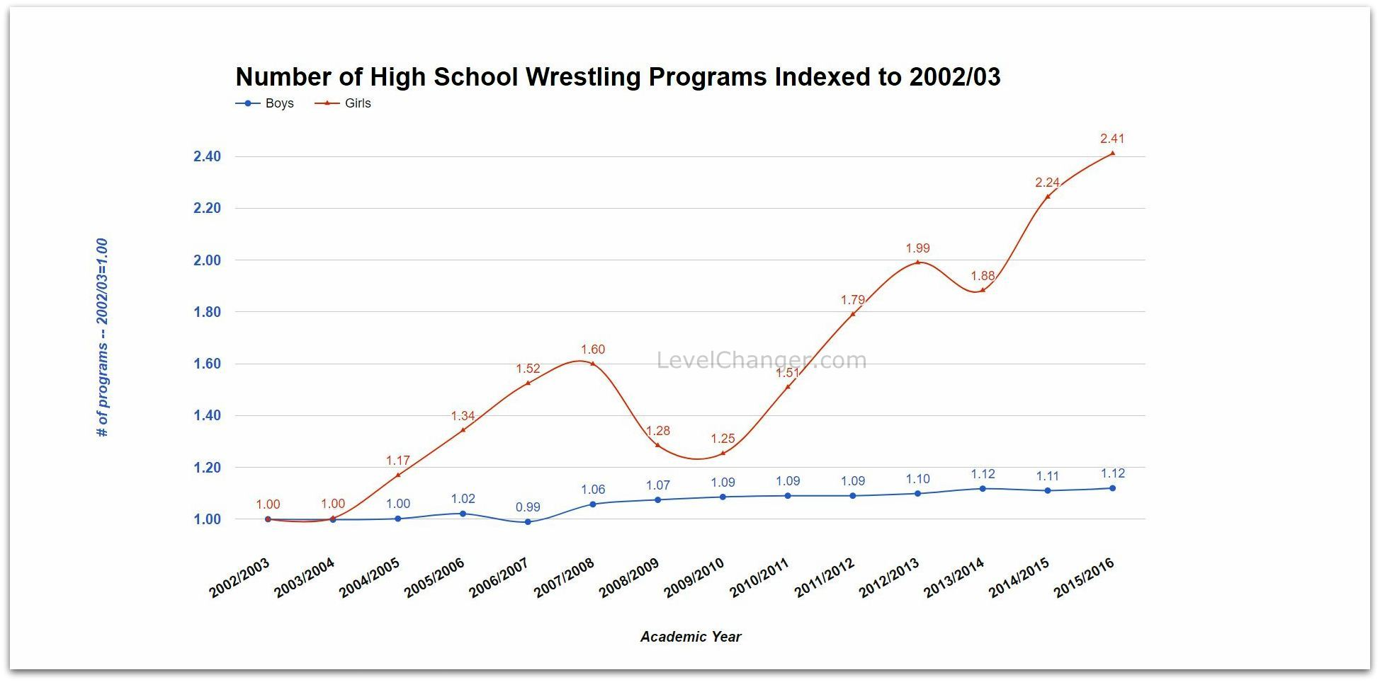 Number of High School Programs by Year, Indexed to 2002-03 Click or tap to enlarge.