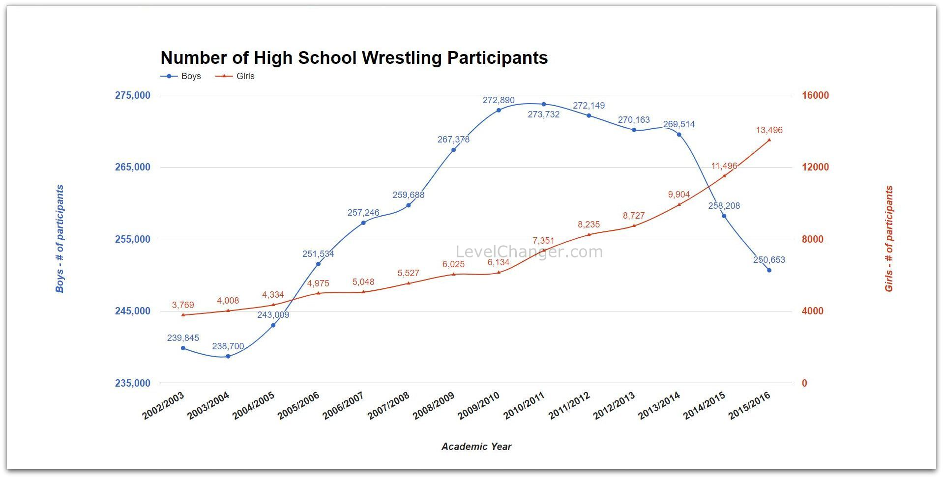 Number of High School Participants by Year Click or tap to enlarge
