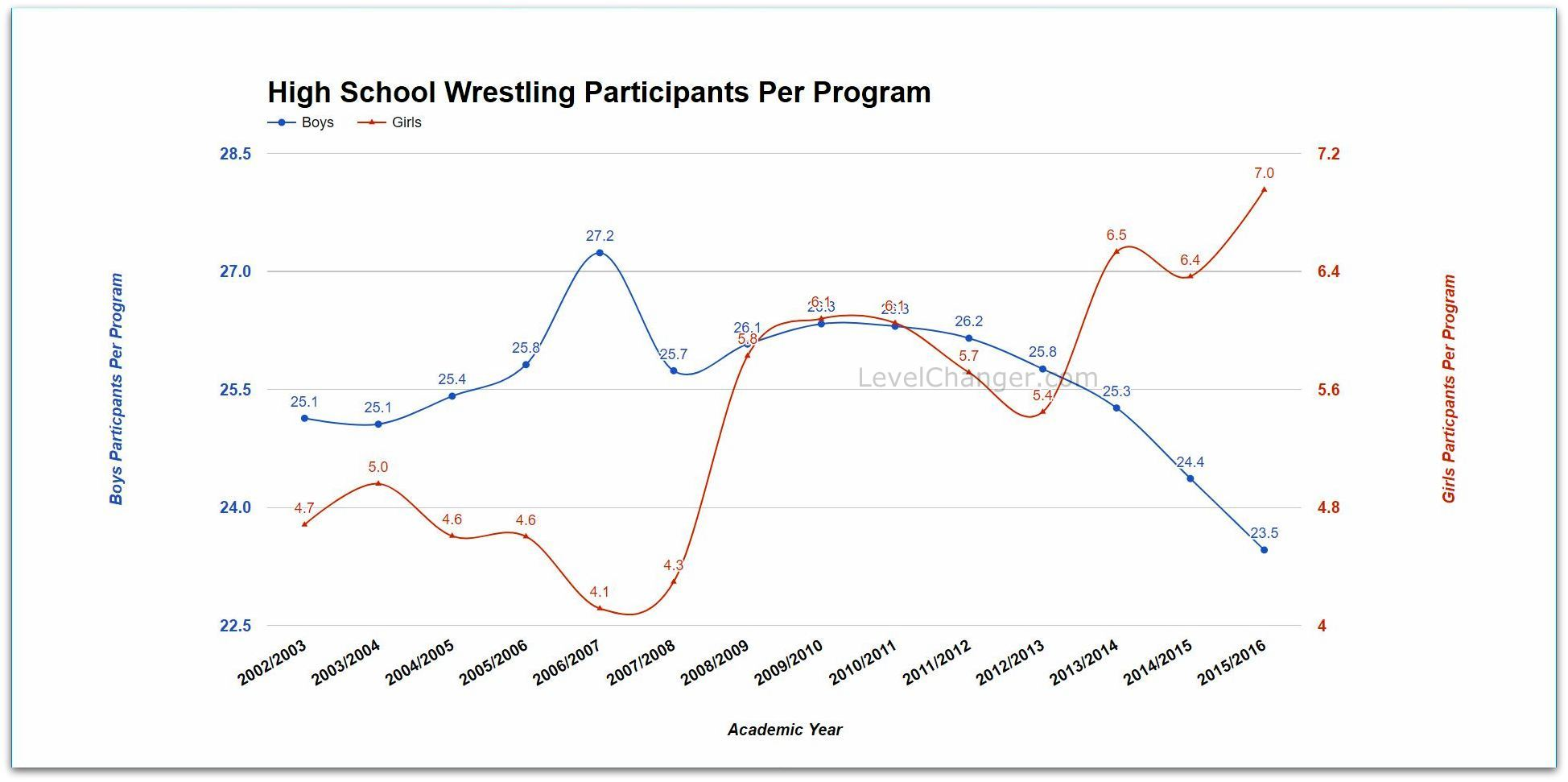Participants per Program by Year Click or tap to enlarge