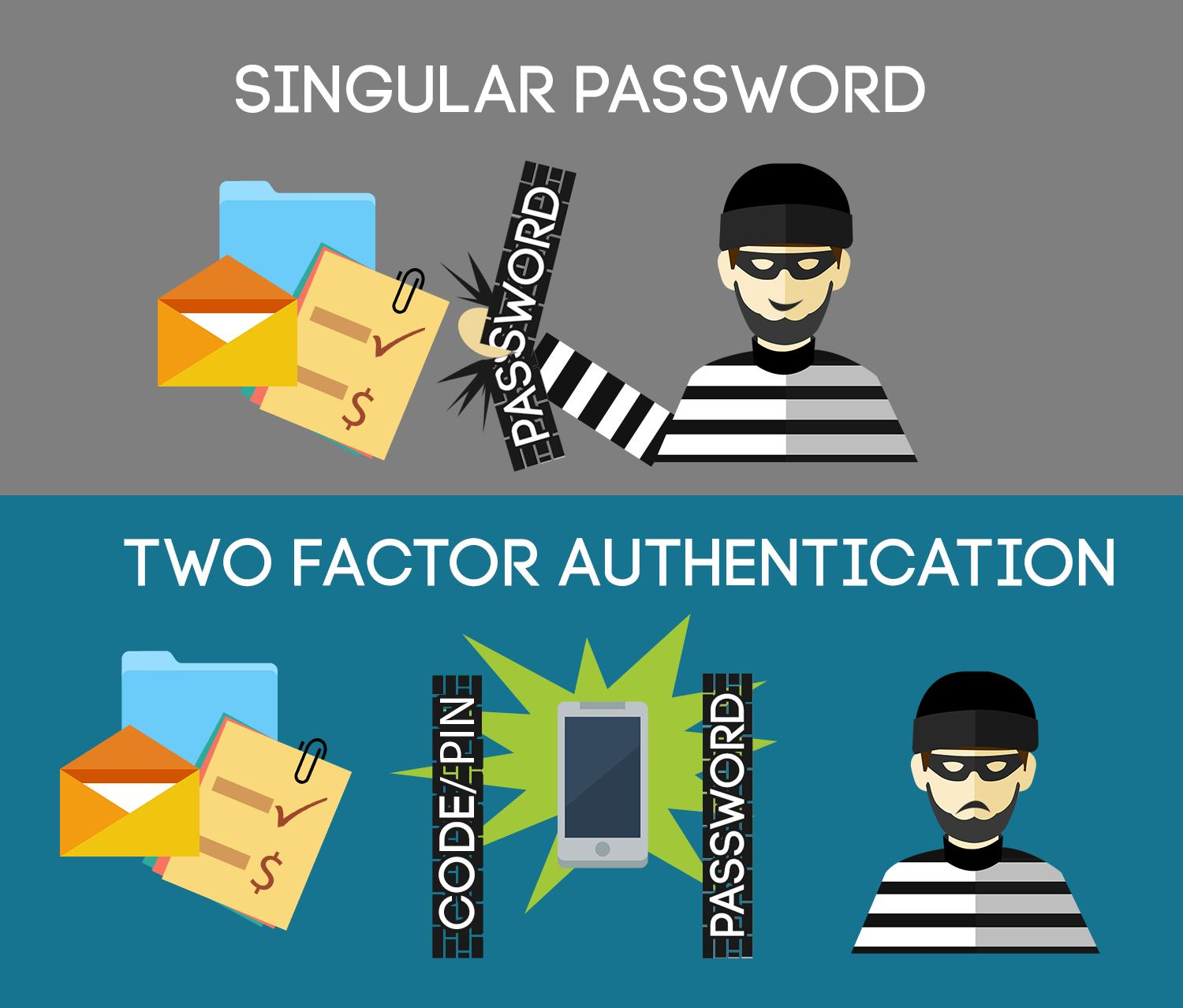 The State of Two Factor Authentication for Small Business