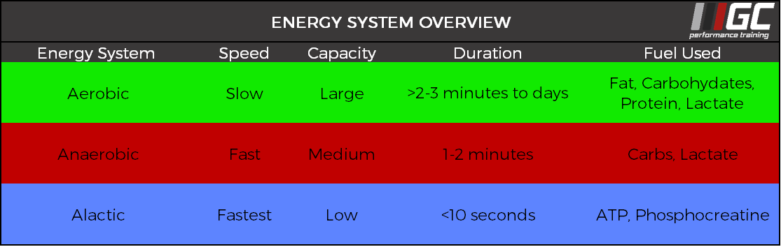 GCPT Energy System Overview