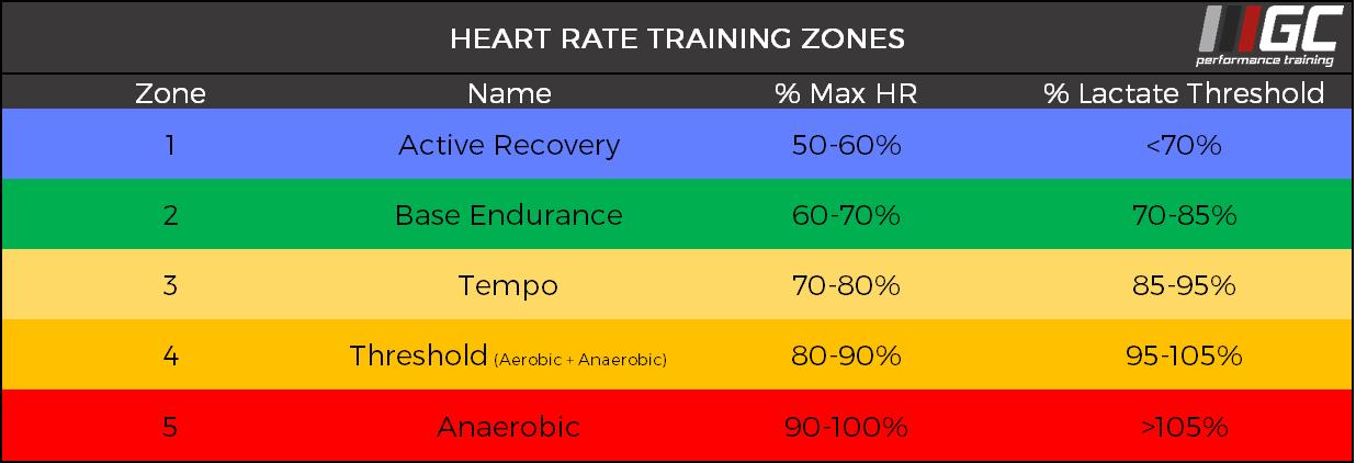 GCPT Heart Rate Zones