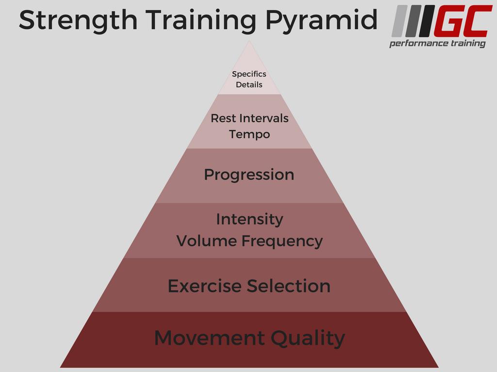 Strength Pyramid.png
