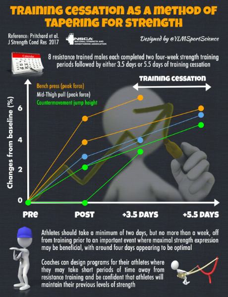 Infographic Designed by @YLMSportScience