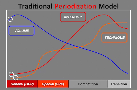 """Taken from NSCA Seminar by Nick Winkleman (Athlete Profiling: Choosing a Periodization System to Maximize Individual Performance."""" Proceedings of NSCA 2012 National Conference, Providence, Rhode Island."""