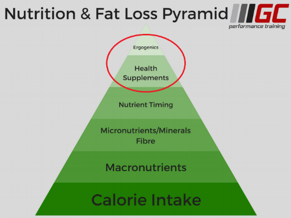 From my article on pyramids in fitness and nutrition.