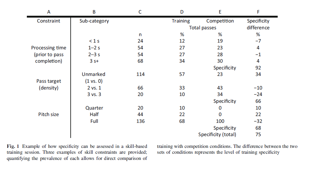 """Three examples of skill constraints are provided; quantifying the prevalence of each allows for direct comparison of training with competition conditions. The difference between the two sets of conditions represents the level of training specificity.""  via Farrow & Robertson (2016)."