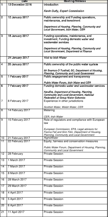 Oireachtas schedule, including Private Sessions, from the  Oireachtas Final Report  April 12 2017.  Click to enlarge