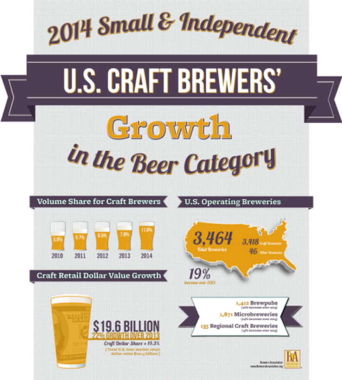American Brewers Association demonstrates how the craft beer scene has trended upwards over the past five years. The craft beer market is expected to retain 20% of the market by 2020.