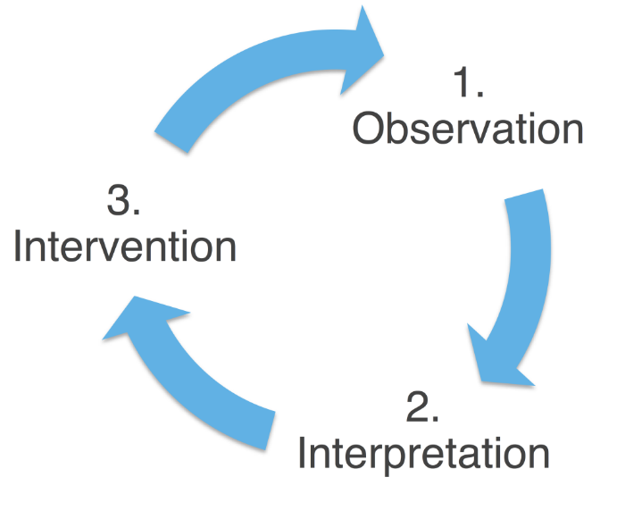 Observe-Interpret-Intervene-Cycle_BASE-1024x850.png