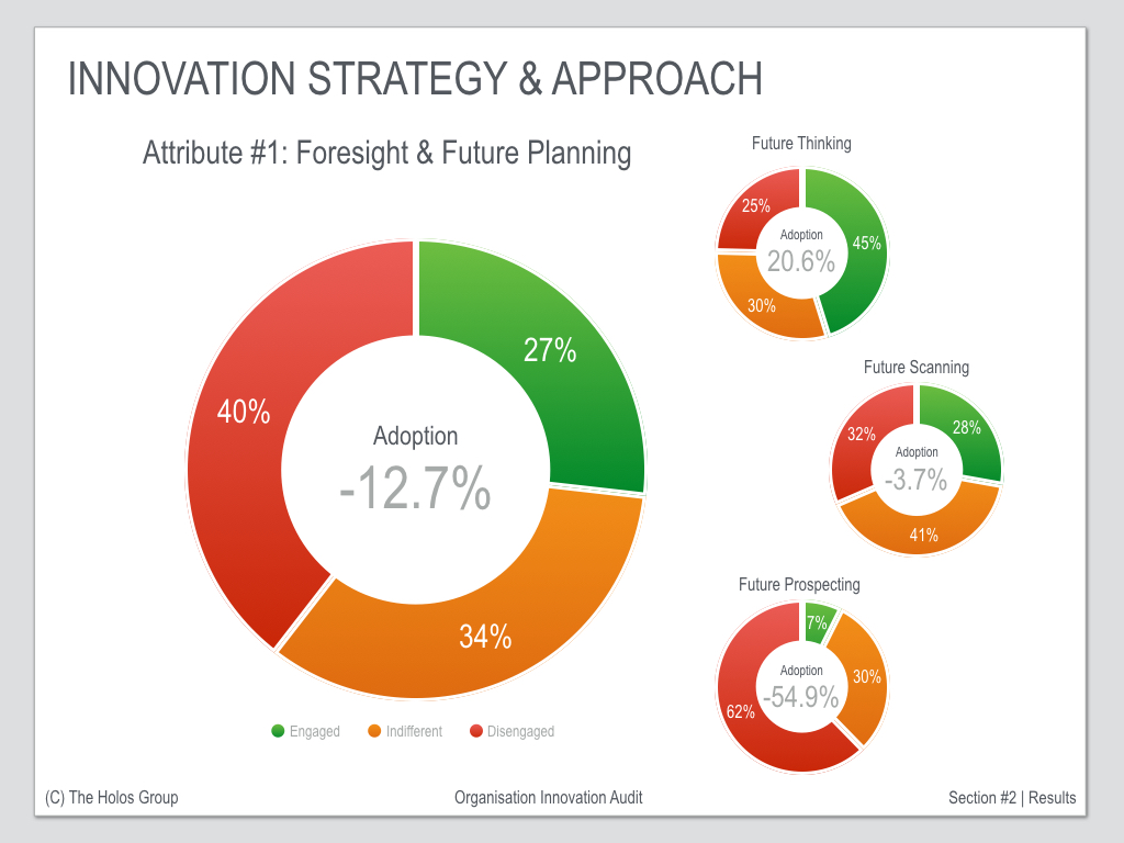 Innovation Audit - Future Readiness Results Example