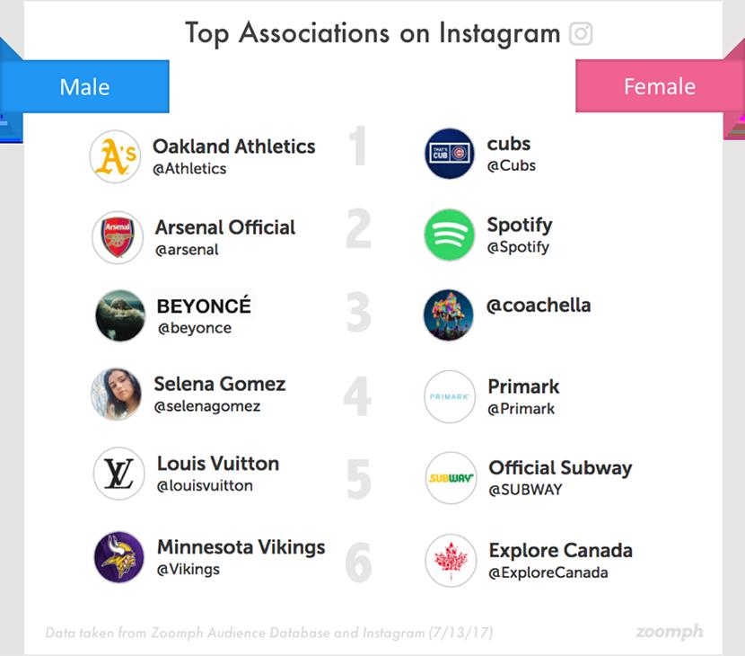 Top Instagram Associations.png