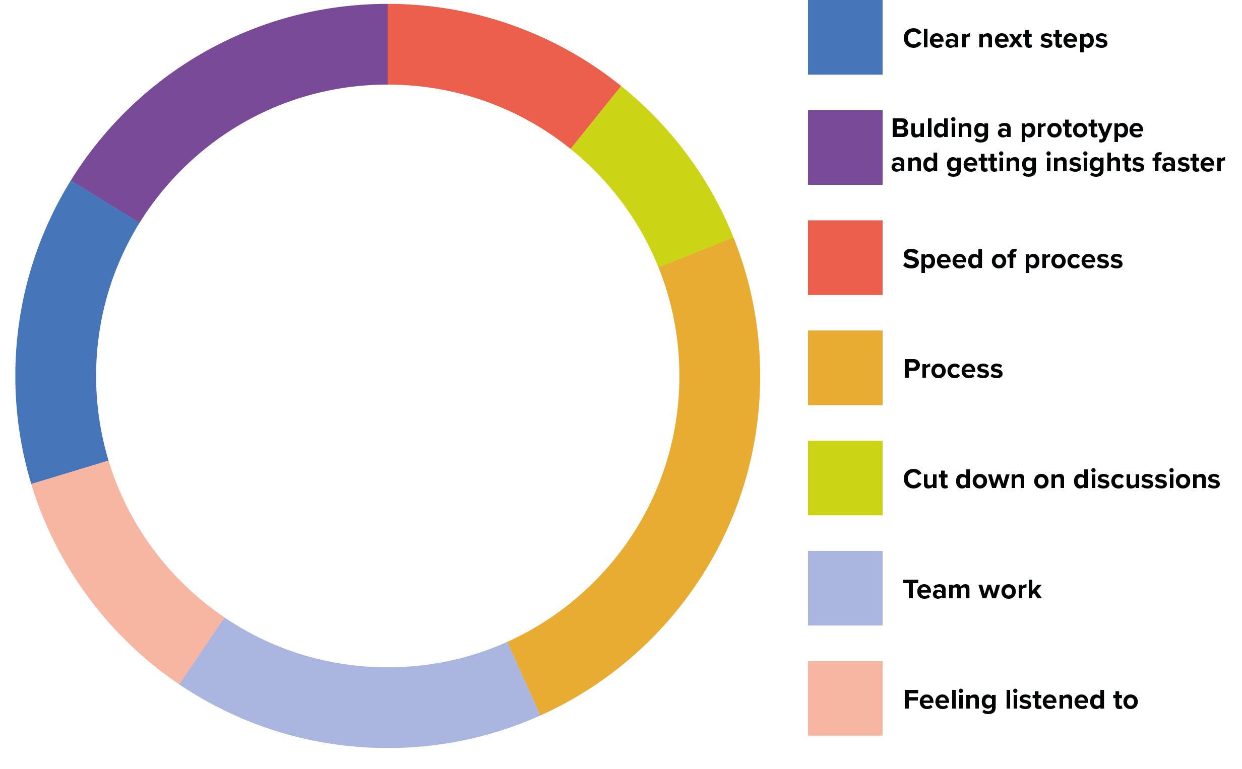 What people enjoyed about design sprints@4x.png