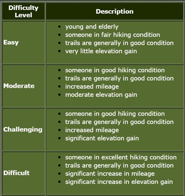 hike level descriptions.JPG