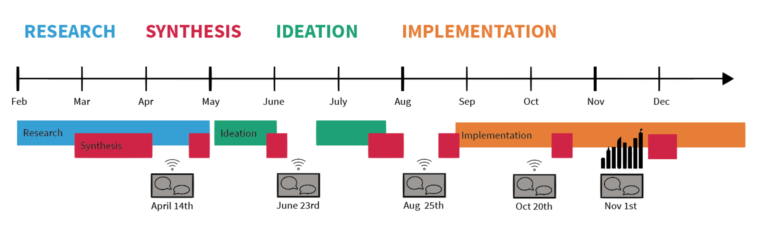 Co-creation timeline