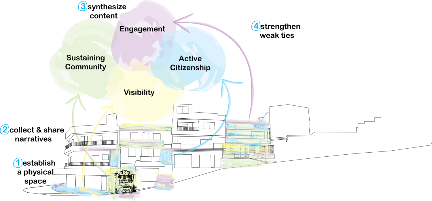 Visualization of concepts
