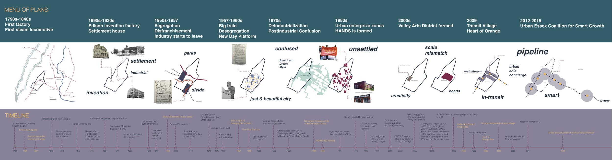 Historical timeline of development plans and community organizing efforts in Orange, NJ