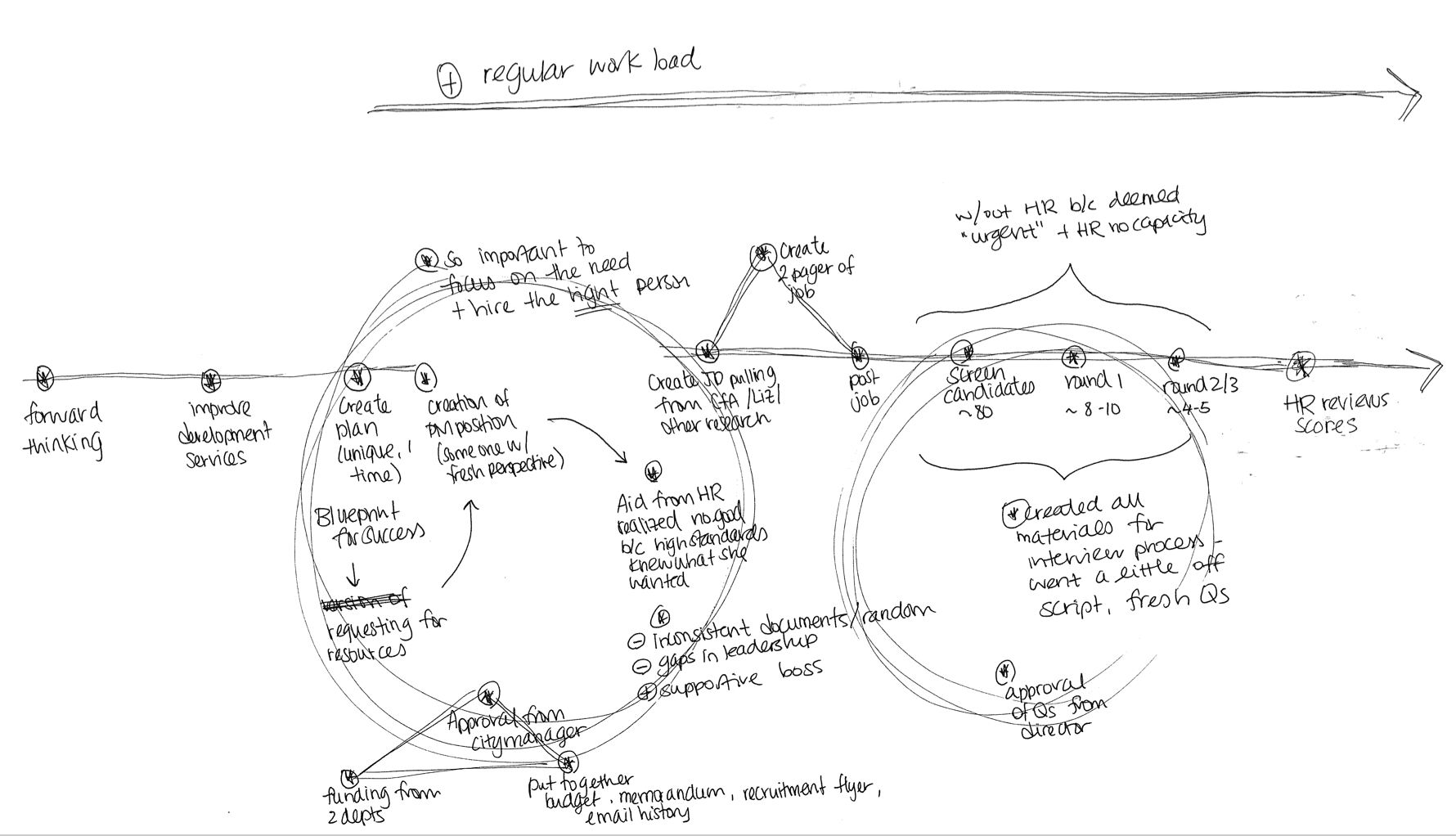 Mapping research after interviews