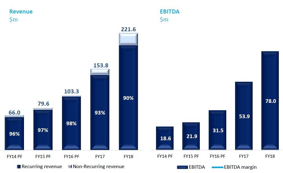 WiseTech Global's revenue growth & EBITDA.