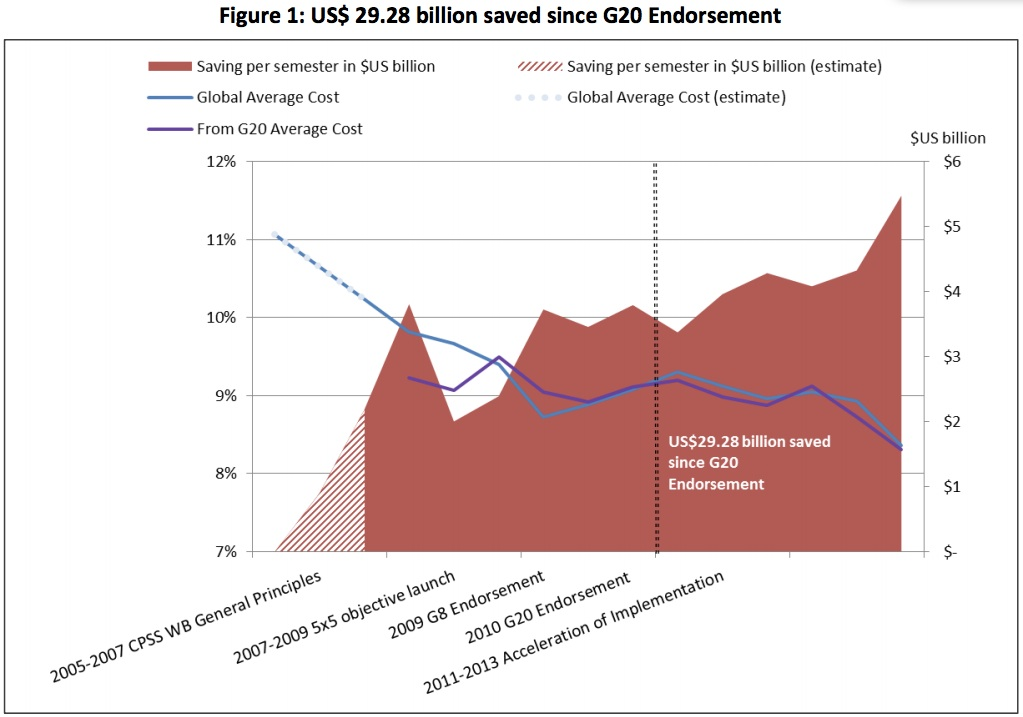 Source:  Report on the Remittance Agenda of the G20 , The World Bank, 2014