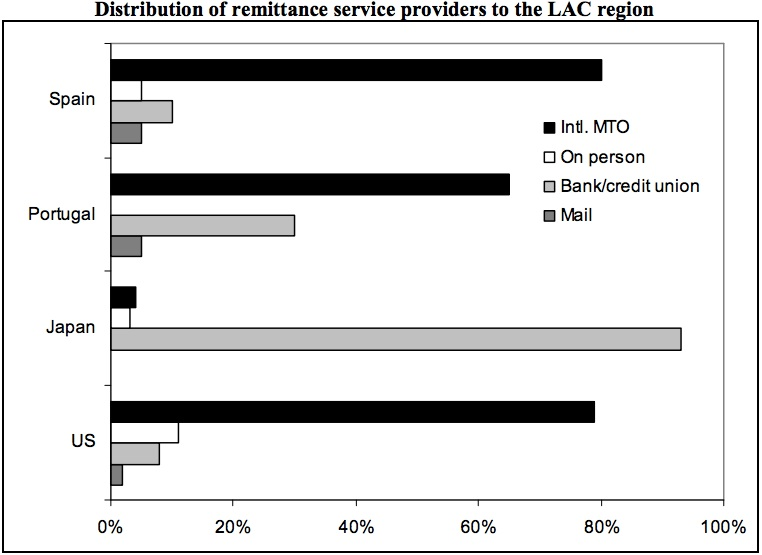 Source: Competition and Remittances in Latin America: Lower Prices and More Efficient Markets , IADB and OECD, 2007