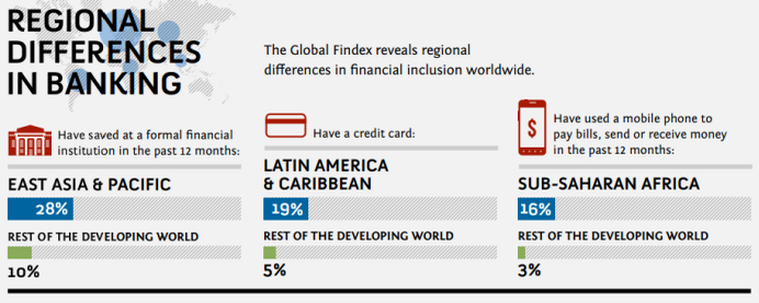 Source:The World Bank / Global Findex project