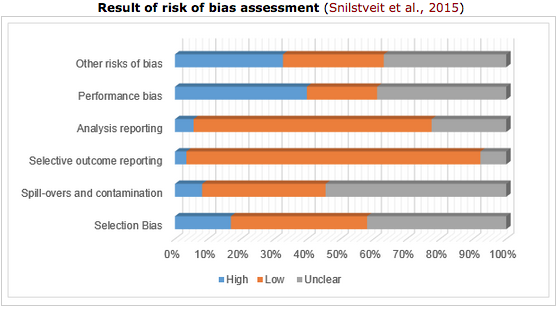 David Evans and Birte Snilstveit review what your paper should include so that it can be included in systematic reviews, including enough methodological details so that risks of bias can be assessed. Many papers don't. Source:  Development Impact Blog