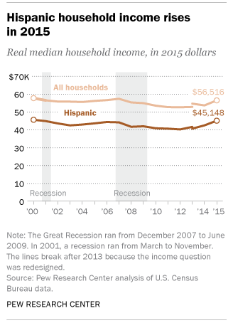 There is some good news on the income front--from Pew, data on household incomes finally climbing after years of stagnation, especially for Hispanic households. Source:  Pew