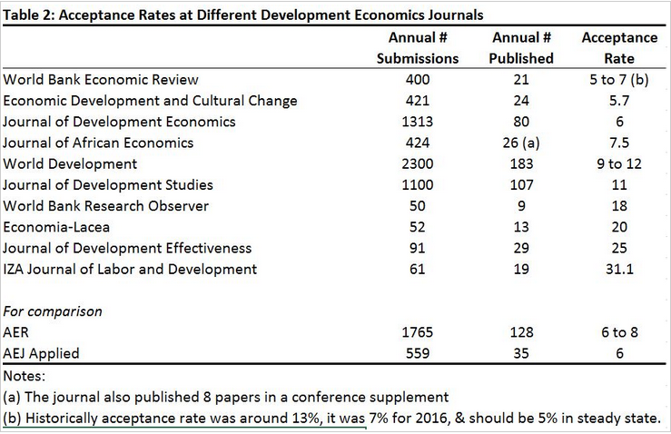 "David McKenzie presents ""The State of Development Journals 2017"" detailing the impact, acceptance rate, and time to acceptance at 10 academic journals focused on development topics. The blog post has much more (scary) details, like the average time to acceptance for AER is almost two years. Average! My conclusion: Start citing the Journal of Development Effectiveness at every opportunity everyone! Source:  Development Impact Blog/David McKenzie"