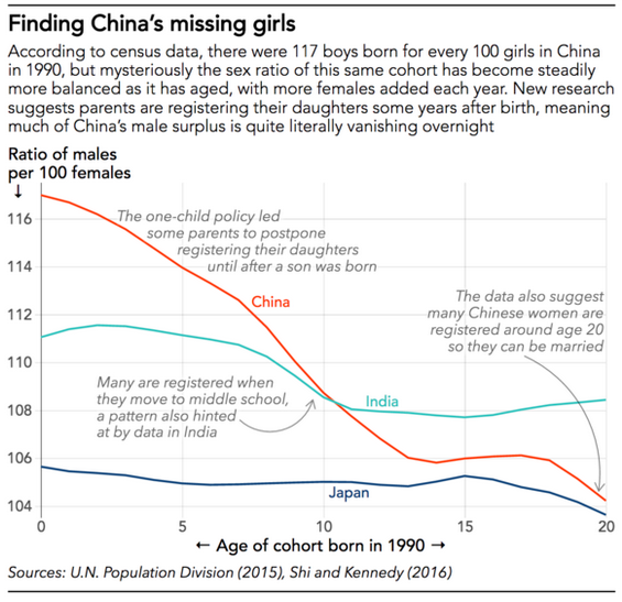 The gender imbalances in China and India (and elsewhere where son-preference continues to dominate) are well-known. But the actual situation is not as well understood--because families tend to hide or fail to register daughters until later in life. Source:  Nikkei Asian Review