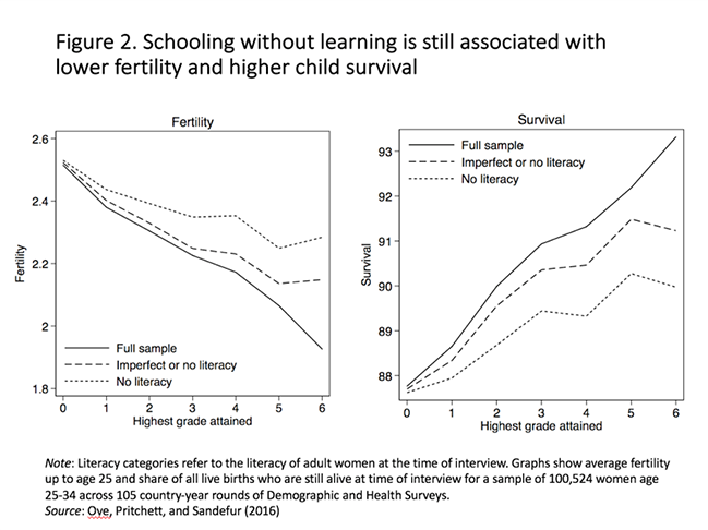 You don't have to learn anything in school for it to be good for you. Maybe what the world needs is more bad schools. Source:  CGD