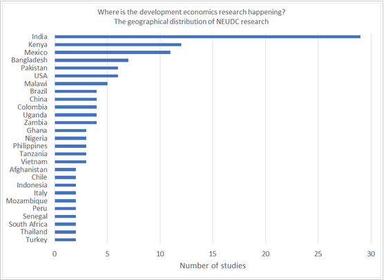 In case you were too lazy to click on the link to  David Evans' mapping  of 2017 NEUDC papers, here's the first chart. To get the other two, you're going to have to click. And scroll. Via  Development Impact .